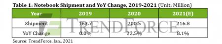 Глобальные поставки ноутбуков в 2021 году достигнут 217 млн единиц