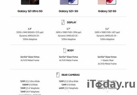 Подробности о новых Samsung Galaxy S21 от Эвана Бласса