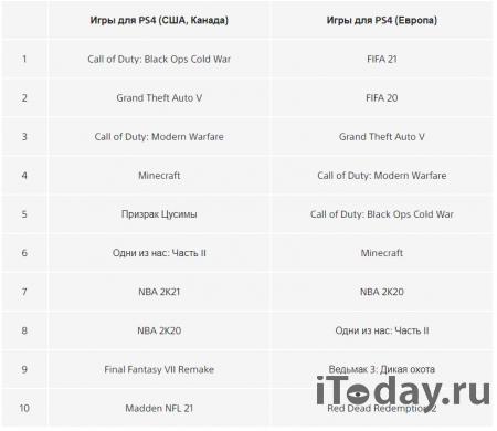 Опубликован список самых популярных игр в PlayStation Store за 2020 год