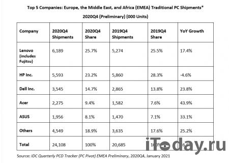Европейский рынок ПК вырос почти на 17% в четвёртом квартале