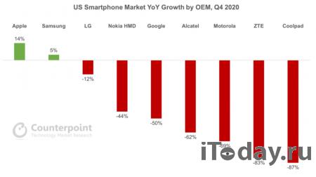Рынок смартфонов в США снизился в четвёртом квартале на 6%