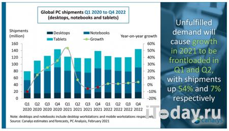 Мировой рынок персональных компьютеров вырастет в нынешнем году на 8%