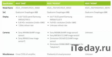 ASUS готовит к выходу компактный флагман ASUS ZenFone 8 Mini