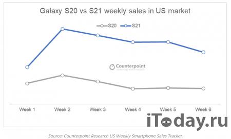 Samsung Galaxy S21 демонстрирует двукратный рост продаж по сравнению с линейкой S20