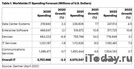 Мировые расходы на IT превысят $4 трлн уже в этом году