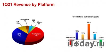 TSMC заработала $13 млрд в первом квартале