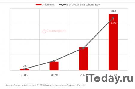 В следующем году поставки складных смартфонов вплотную приблизятся к 20 млн устройств