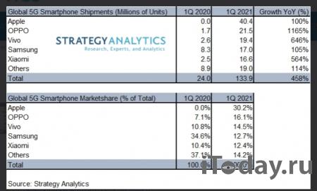 Продажи смартфонов 5G показали четырёхкратный рост в первом квартале