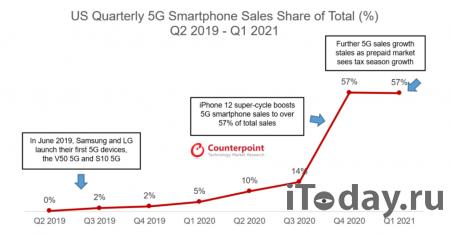 Американский рынок смартфонов вырос в первом квартале на 19%