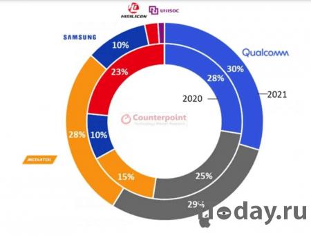 MediaTek возглавит рынок чипов в 2021 году