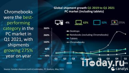 Объём поставок Chromebook вырос в первом квартале почти в три раза