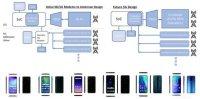 5G модем от Huawei уступает решению от Qualcomm, но ни один из модемов не оптимален