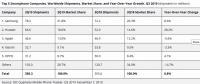 Аналитическое агентство IDC оценило рынок смартфонов по итогам третьего квартала